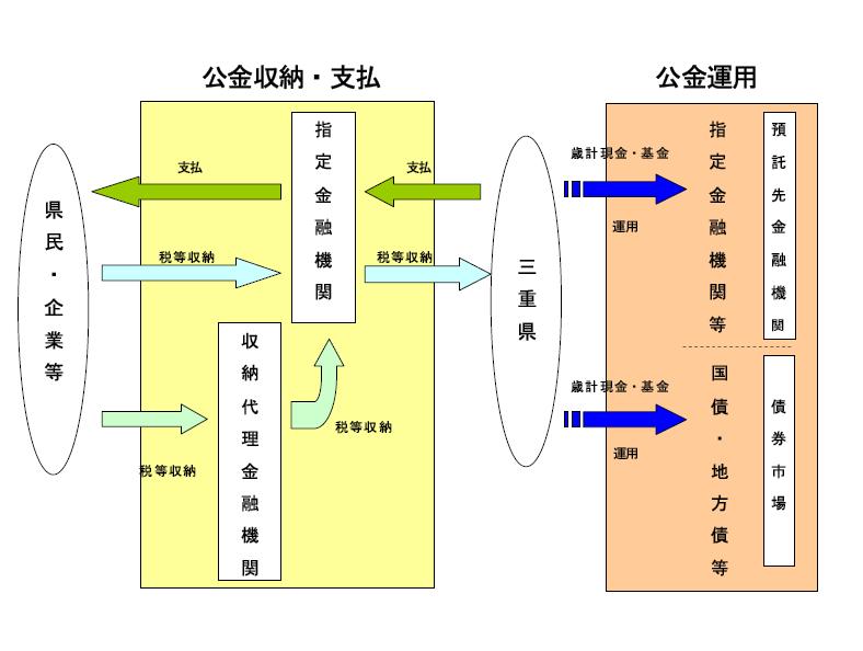 三重県|出納・会計:三重県の公金の流れ