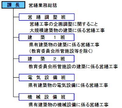 三重県 財産管理:三重県県土整備部営繕課の組織