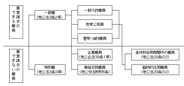 三重県 人事委員会:公平審査