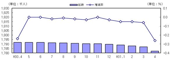 三重県 統計データライブラリ:人口・世帯の動き 平成31年4月1日現在